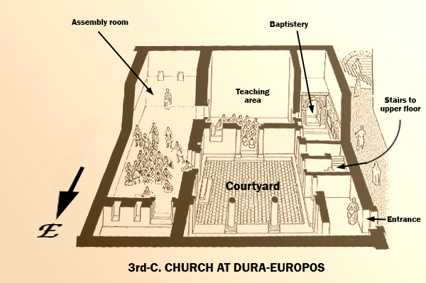 dura church diagram